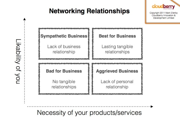 business relationship building and networking